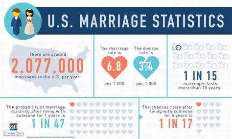 Catholic marriage stats by race