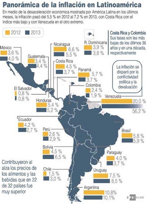 inflacion 2015 latinoamerica panor 193 mica de la inflaci 211 n en latinoam 201 rica la patria