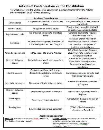 articles of confederation vs constitution chart quiz scholarworkswanu x fc2 com apush ta october 2015