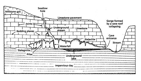 section formations geographyalltheway com caves and caving
