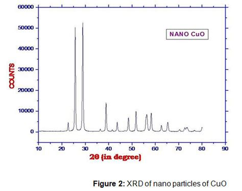 xrd pattern of polyaniline polyaniline copper oxide nano composites synthesis and