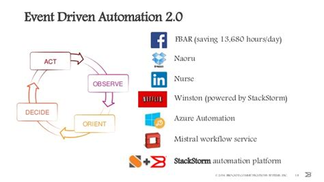 event driven workflow event driven automation and workflows