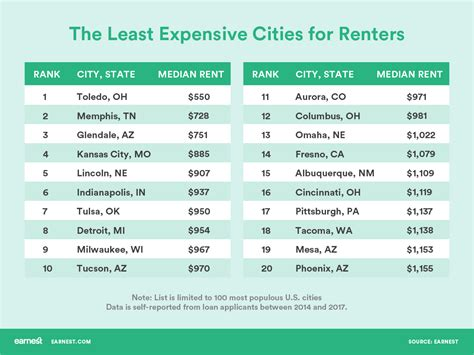 least expensive cities in the us how much rent can i afford what to consider before