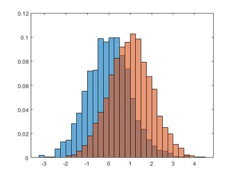 histogram plot matlab mathworks united kingdom