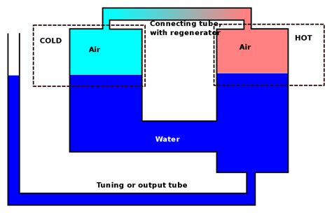 Liquid Layout Wikipedia | fluidyne engine wikipedia