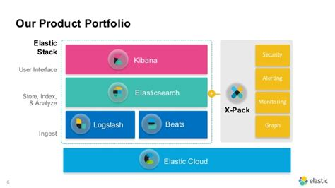 learning elastic stack 6 0 a beginner s guide to distributed search analytics and visualization using elasticsearch logstash and kibana books why elastic 50th vinitaly 2016
