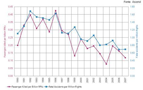 ilsole24ore dati statistiche degli incidenti aerei dal 1990 al 2007 il