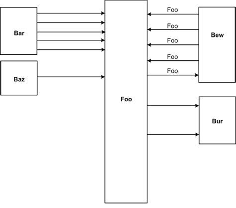graphviz layout block diagram layout with dot graphviz stack overflow
