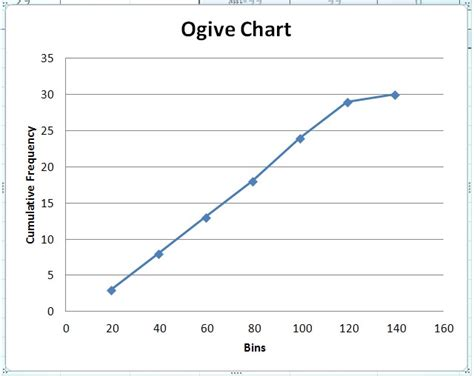 2 4 construct ogive with excel youtube how do i make an ogive in excel techwalla com