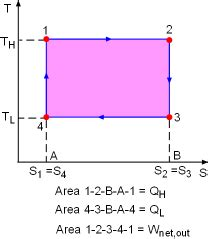 carnot cycle ts diagram thermodynamics ebook tds relations