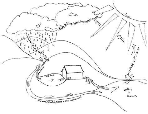 blank water cycle diagram 17 best images of printable rock cycle diagram worksheet