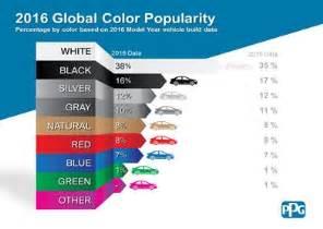 global color ppg announces most popular automotive colors for 2016