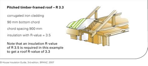 timber pitched roof detail r values for common construction types building performance