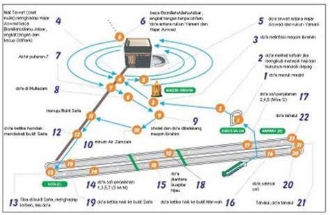 Panduan Praktis Haji Dan Umroh Umrah 1 kupenuhi panggilanmu route perjalanan umrah diluar