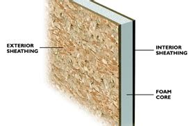 sip structural insulated panels