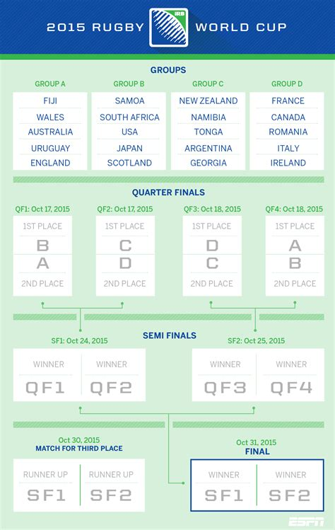 Rugby World Cup Tables by Rugby World Cup 2015 Bracket