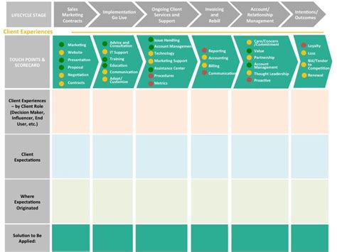 customer journey mapping in b2b customerthink customer