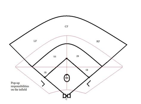 baseball position template baseball fill in the blank search results