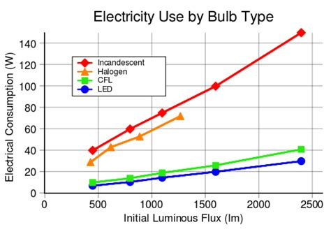 different types of lighting and how to use them file electricity use by lightbulb type svg