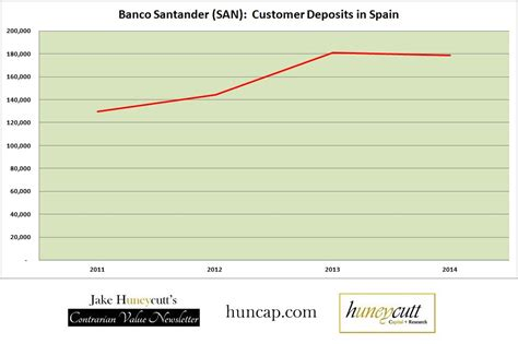 banco santander one of the best banks in the world sells