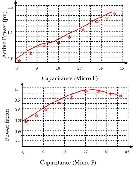 xcos induction motor induction vs capacitance 28 images inductive versus capacitive position sensors resonance