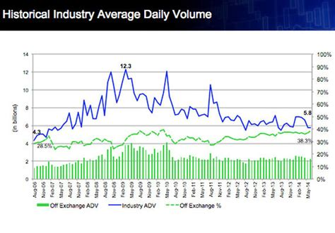 publish like a from mind to market volume 2 books why trading volume is tumbling explained in 5 charts