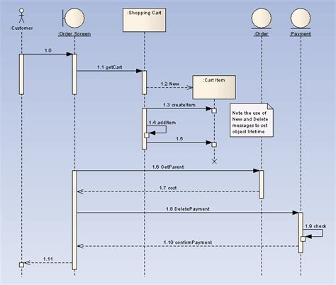 membuat sequence diagram di enterprise architect 4 best images of architecture sequence diagrams design