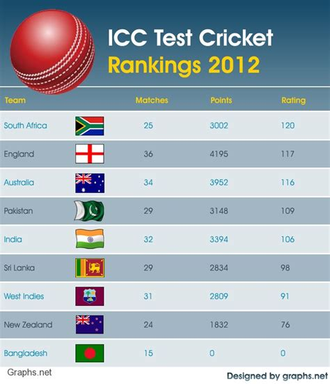 icc test rankings current icc test team rankings 2012 infographics