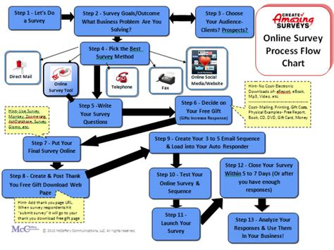 make your own flow chart make your own flow chart best free home design idea