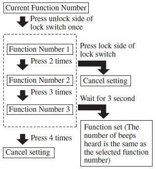 Mazda 3 Owners Manual Auto Lock Unlock Function