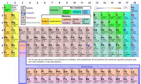 tablas interactivas top tabla periodica de los wallpapers