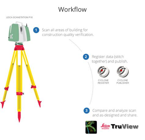 scanning workflow the bim field trip validation quality assurance laser