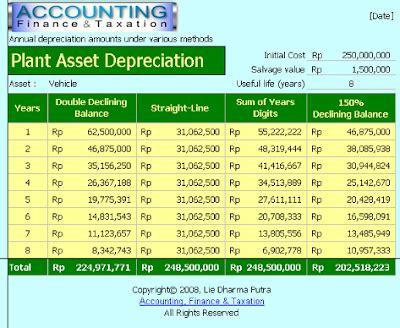 calculator umur accounting finance taxation calculator penyusutan