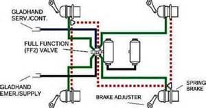 Air Brake System Function Haldex Ff2 Trailer Valve Uses 2 Brake Ports