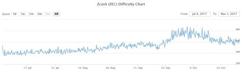 calculator zcash zcash mining calculator coinwarz