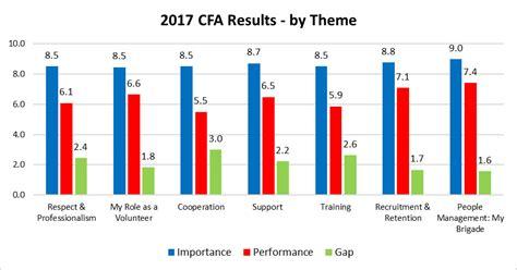 Cfa 2017 Level 2 Paket Document 2017 vfbv volunteer welfare and efficiency survey interim