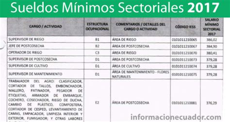 tabla de remuneraciones losep ecuador nueva tabla de sueldos m 237 nimos sectoriales 2018 pdf