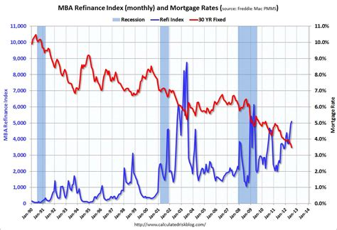 calculated risk record low mortgage rates and increasing