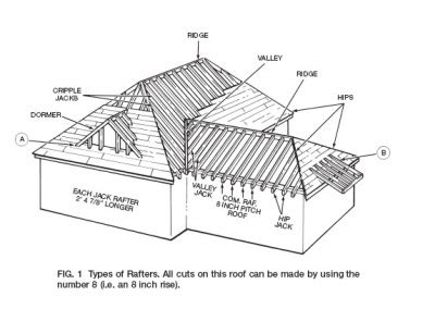 boat meeting definition rafter angle squares how to read rafter angle square