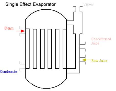Design Of Single Effect Evaporator   food processing equipment stainless steel tanks shell