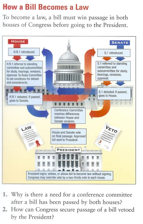 how a bill becomes a simple flowchart civics home page