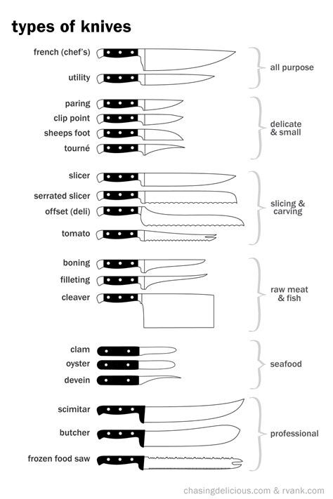 types of knives used in kitchen the of cooking 76 useful and stylish culinary infographics kitchen