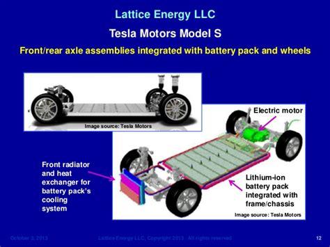 Tesla Model S Cooling System Lattice Energy Llc On Oct 1 Tesla Model S On