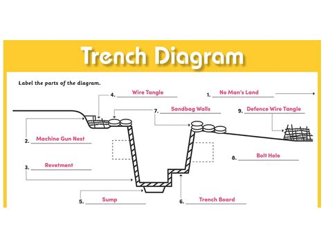 labeled trench diagram trench diagram with labels image collections how to
