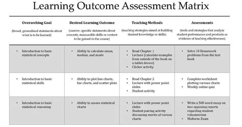 student learning objective template assessment office of development with