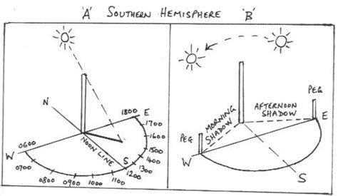 sun peg diagram navigation and hiking tips