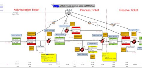 value stream mapping template visio choice image