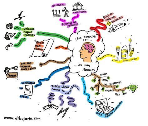 imagenes mapas mentales hijos de los sue 241 os mapas mentales sobre mapas mentales