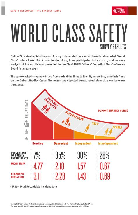 groups process and practice hse 112 process i world class safety survey dupont sustainable solutions