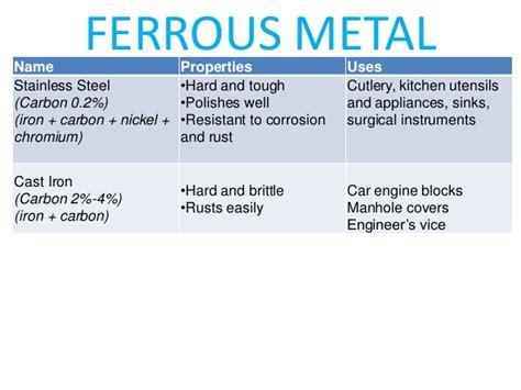 important  engg materials